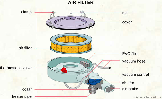 Air filter  (Visual Dictionary)