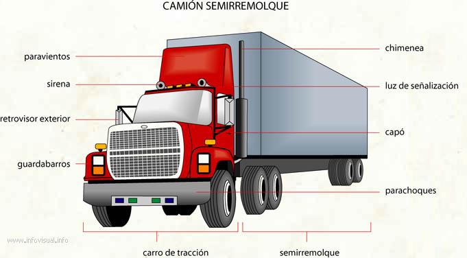 Camión semirremolque (Diccionario visual)