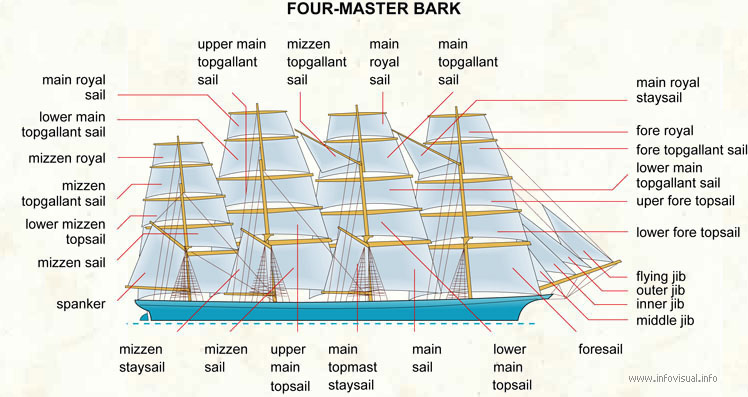 Four-master bark  (Visual Dictionary)