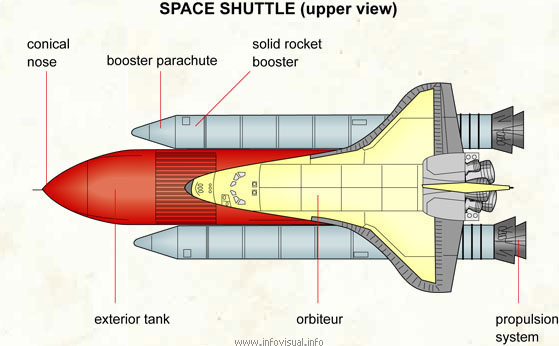 Space shuttle (upper view)  (Visual Dictionary)