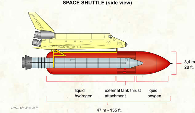 Space shuttle (side view)  (Visual Dictionary)