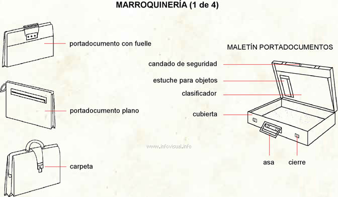 Marroquinería (Diccionario visual)
