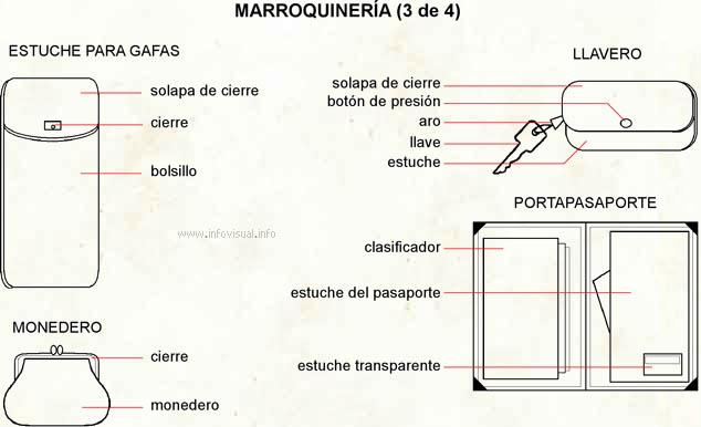 Marroquinería 3 (Diccionario visual)