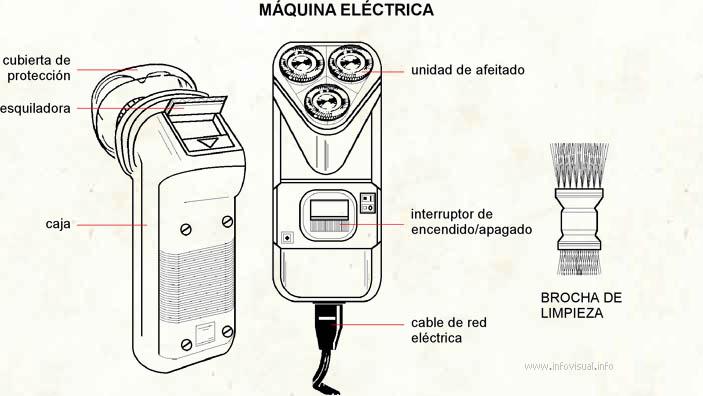 Máquina eléctrica (Diccionario visual)